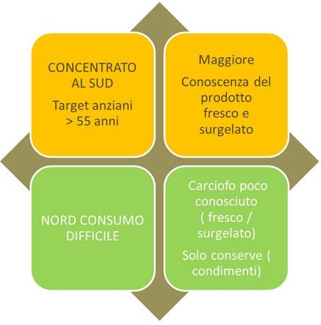 Carciofo_SgMarketing_3